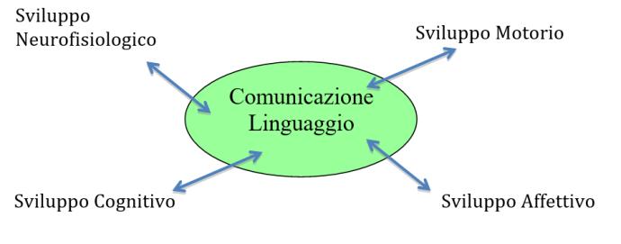 Disegno Comunicazione1